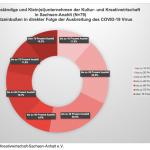 MASSNAHMENKATALOG FÜR DIE KULTUR- & KREATIVWIRTSCHAFT IN SACHSEN-ANHALT